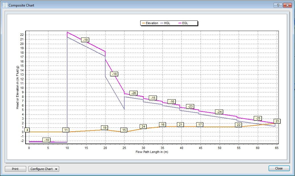 FluidFlow pressure drop software Energy & Hydraulic Grade Lines