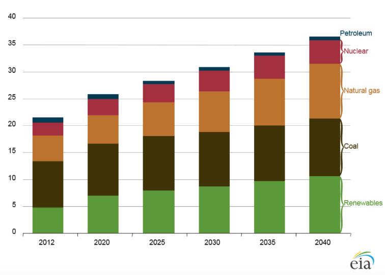 IEA2016-Worldgeneration