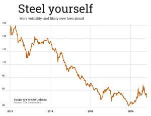 iron-ore-may-26-three-years