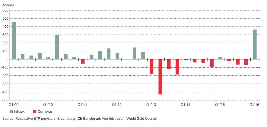 world-gold-council-etf-demand