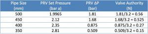 valve authority PRV figures