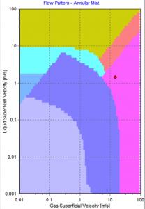 Annular Mist Flow Pattern Map