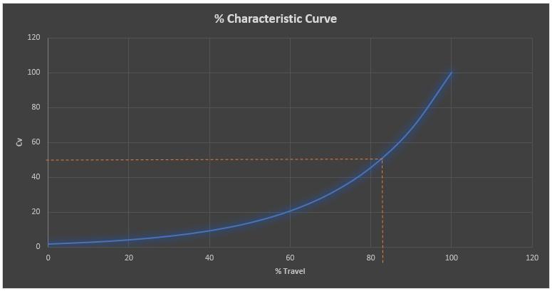 Figure 1 crane curve