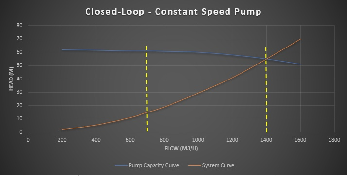 Closed Loop Systems Fluidflow