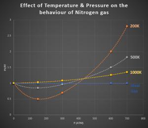 Figure 1 nitrogen real gas pv rt graph