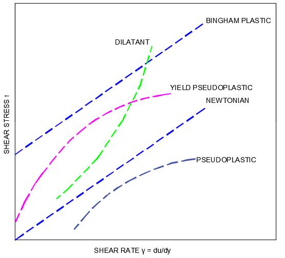 Non-Newtonian Fluids | FluidFlow