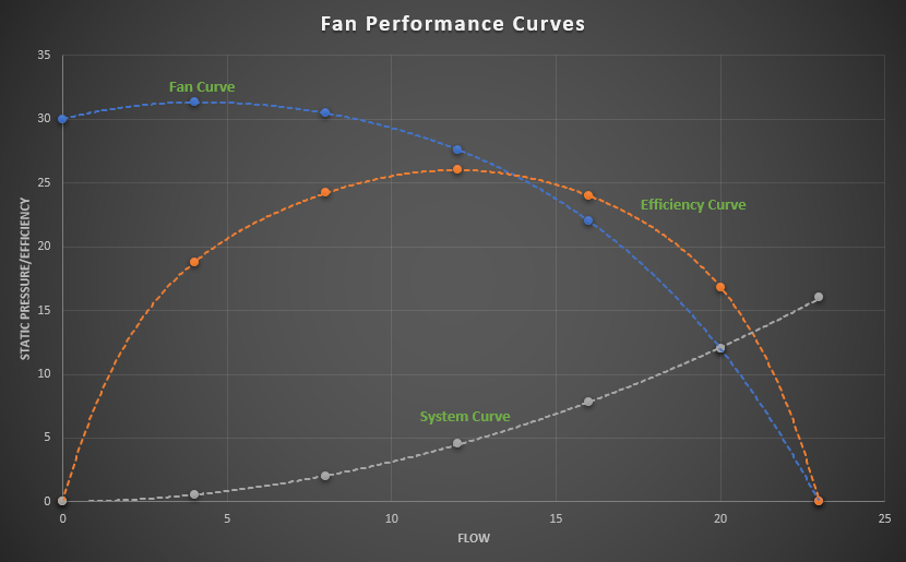 Fan Performance Curve