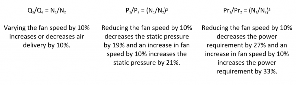 Pressure & Power due to changes in fan speed